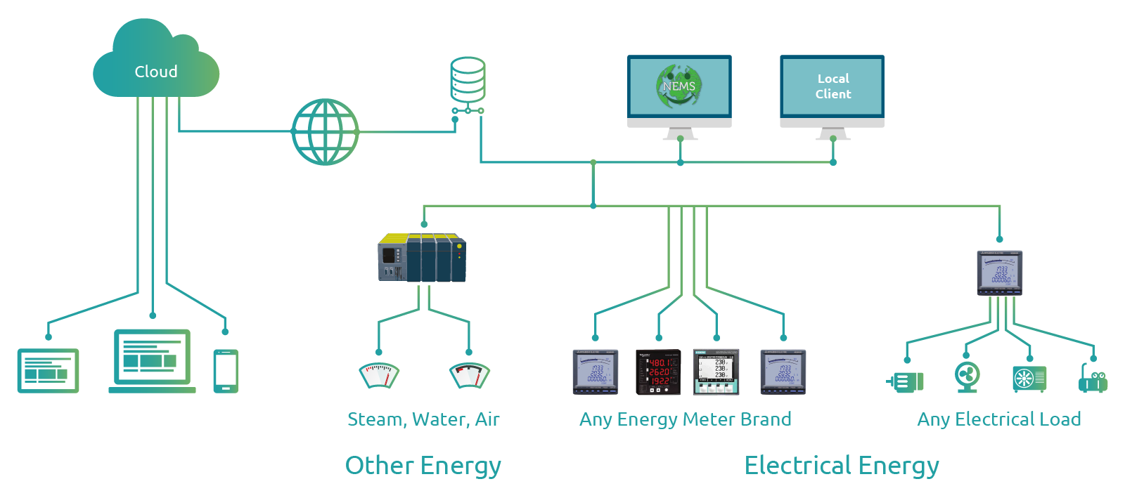 Energy Management Solution Architecture
