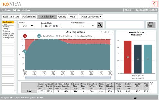 MPM - Asset Utilization